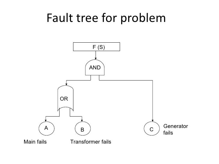 Fault & Event Tree Analysis