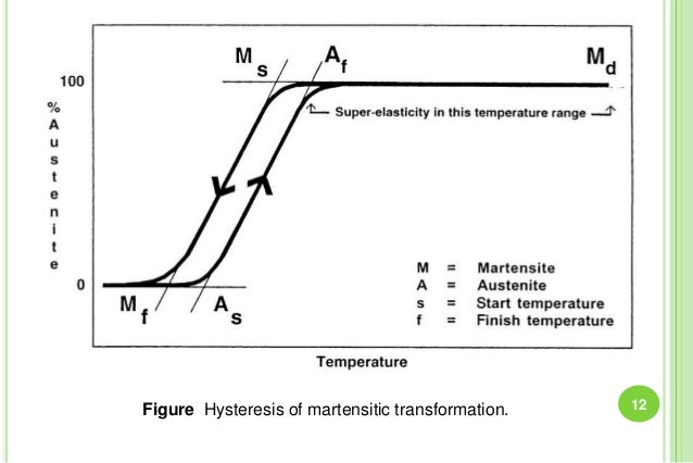 Figure Hysteresis of martensitic transformation. 12
