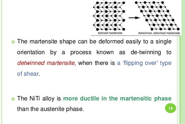  The martensite shape can be deformed easily to a single orientation by a process known as de-twinning to detwinned marte...