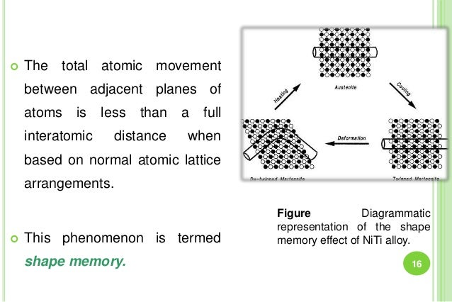  The total atomic movement between adjacent planes of atoms is less than a full interatomic distance when based on normal...