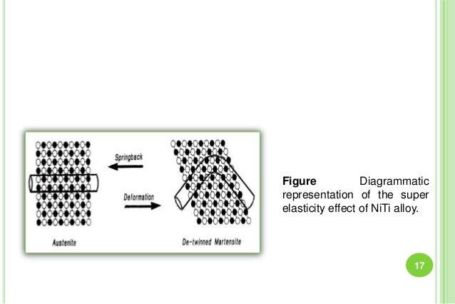 Figure Diagrammatic representation of the super elasticity effect of NiTi alloy. 17