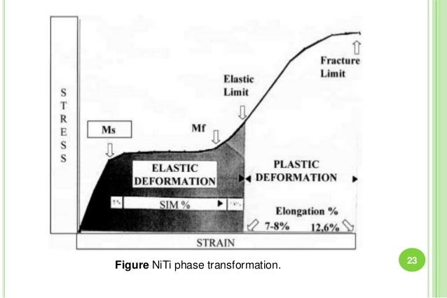 23 Figure NiTi phase transformation.