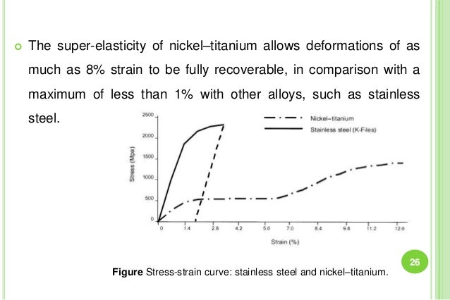  The super-elasticity of nickel–titanium allows deformations of as much as 8% strain to be fully recoverable, in comparis...