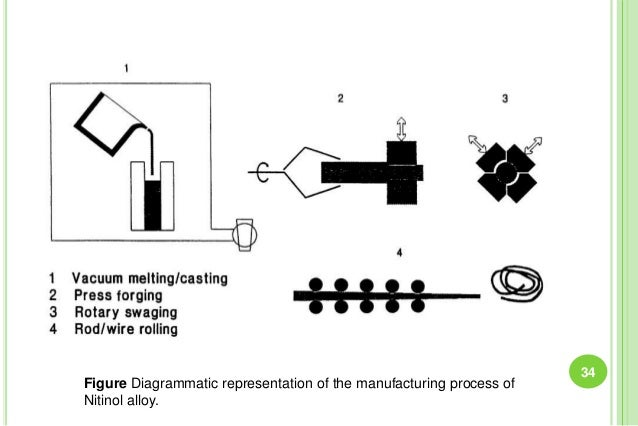 34 Figure Diagrammatic representation of the manufacturing process of Nitinol alloy.