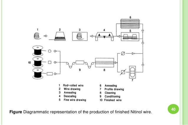 40 Figure Diagrammatic representation of the production of finished Nitinol wire.