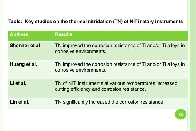 Authors Results Shenhar et al. TN improved the corrosion resistance of Ti and/or Ti alloys in corrosive environments. Huan...