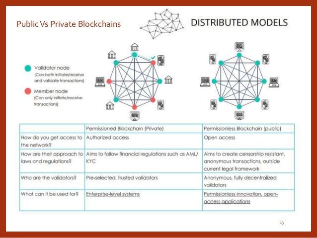 PublicVs Private Blockchains 13