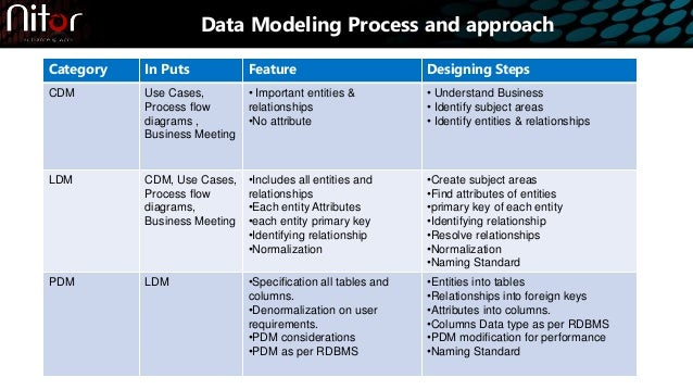 Nitor Infotech - Data Modeling Best Practices