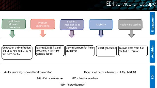 EDI in healthcare: Nitor Capabilities