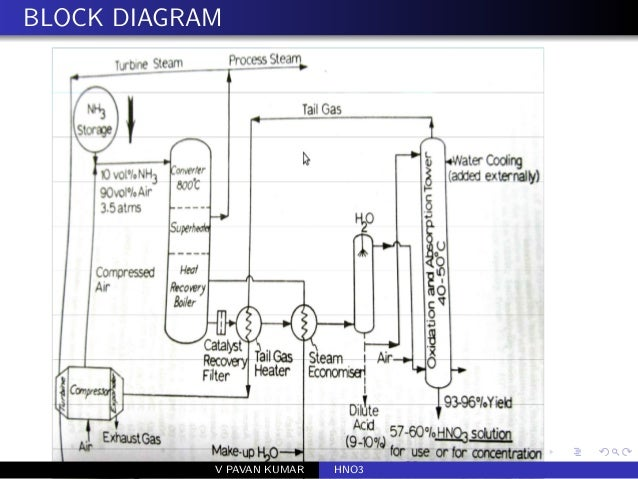 block diagram nitric acid read all wiring diagram  block diagram nitric acid #8