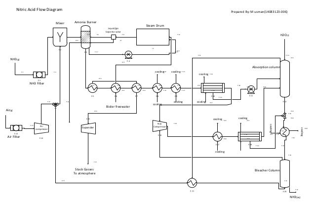 nitric acid flow diagramnitric acid flow diagram e 1 e 2 e 3 l i 2 e 4