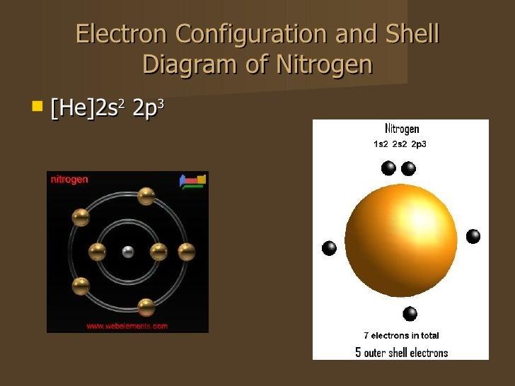 nitrogen powerpoint. Black Bedroom Furniture Sets. Home Design Ideas