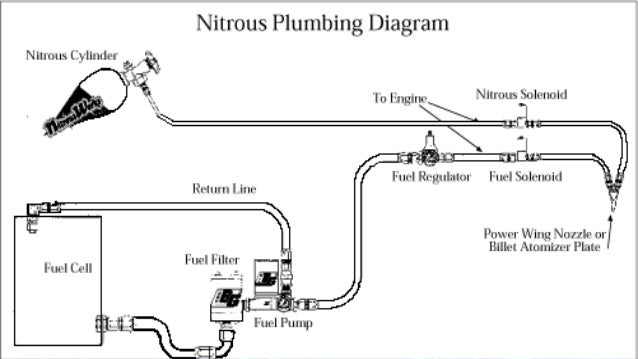nitrous oxide in automobile final ppt