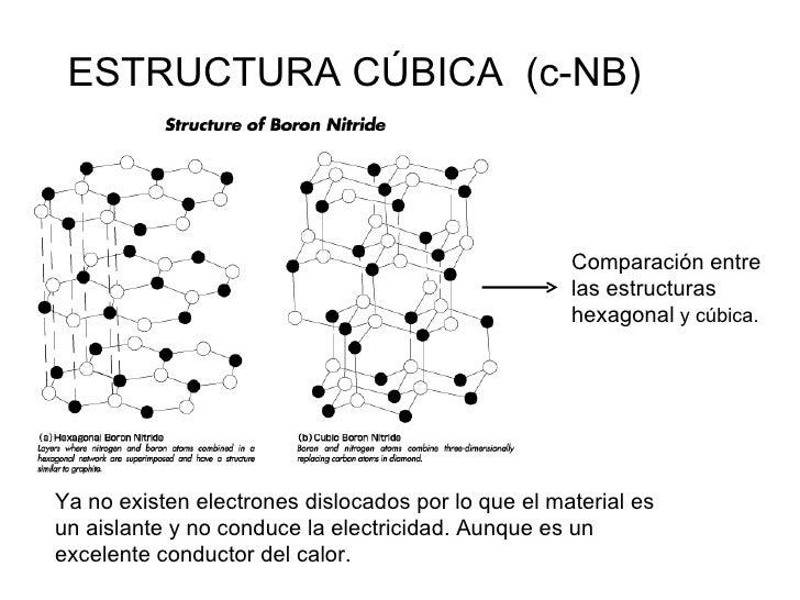 Presentacion Nitruro De Boro