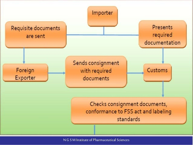 FSSAI REGULATIONS FOR THE IMPORT, MANUFACTURE AND SALE OF