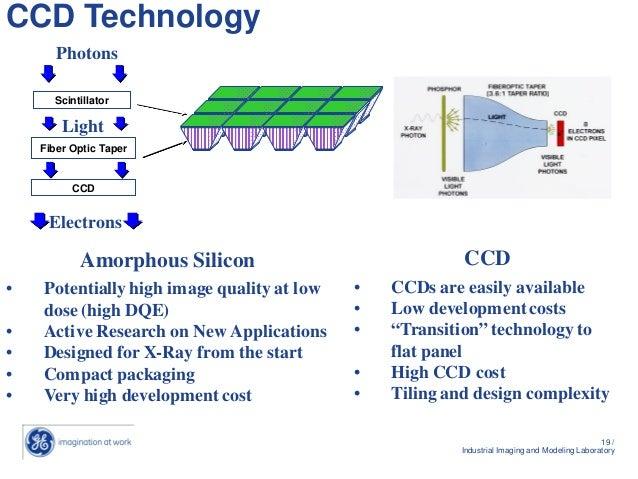 Detectors | Advanced Photon Source