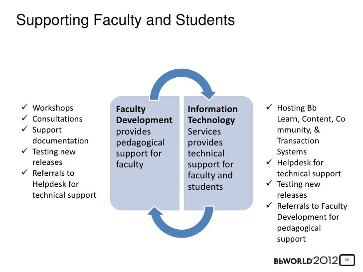 Critical Success FactorsSynergy Between Pedagogical And Technical Support  45; 46. Amazing Design