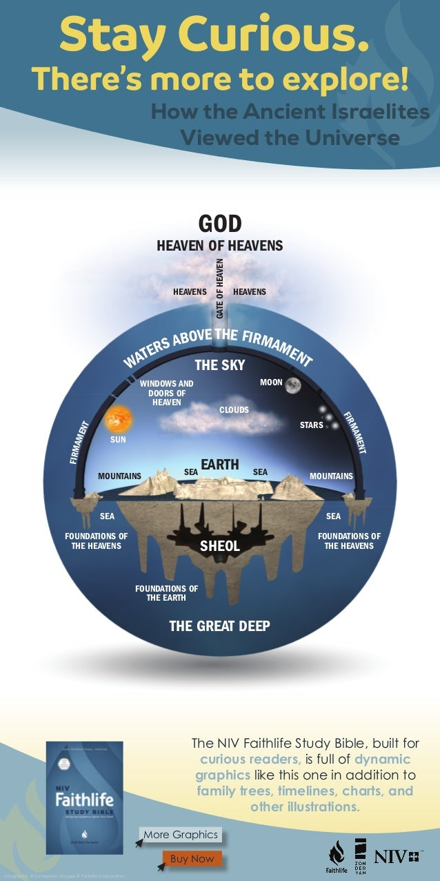 The ancient Israelites divided the world into Heaven, Earth, Sea and the Underworld. GOD EARTH HEAVEN OF HEAVENS HEAVENSHE...