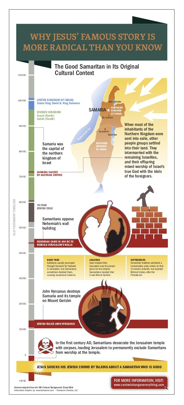 Jerusalem Mt. Gerizim Dead Sea Sea of Galilee NORTHERN KINGDOM OF ISRAEL SOUTHERN KINGDOM OF JUDAH SAMARIA MediterraneanSe...