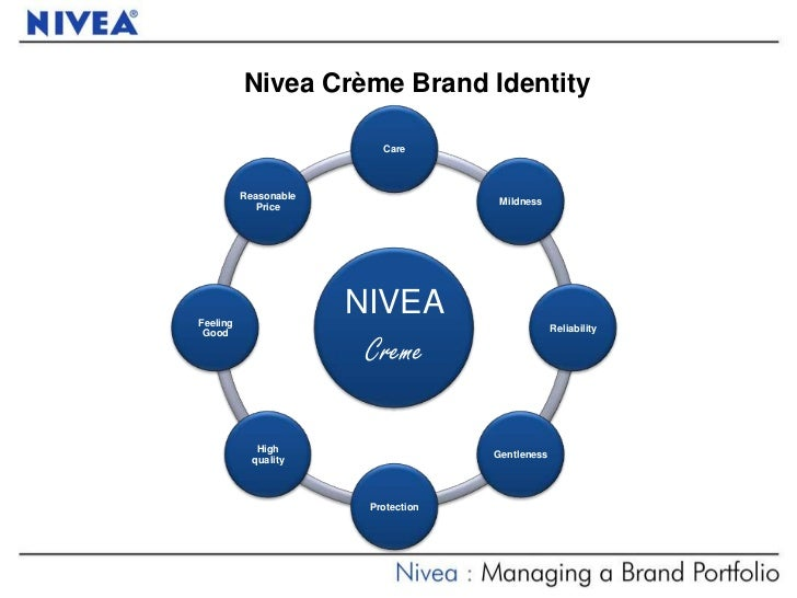 nivea managing a multicategory brand Nivea: managing a multi-category brand1 nivea, one of the oldest and biggest cosmetic brands in the world has successfully transformed itself from a single skin care brand to a trustworthy and contemporary personal.