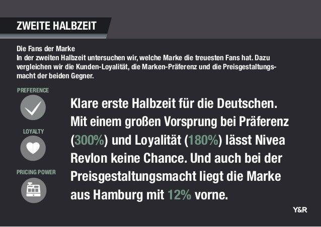 Klare erste Halbzeit für die Deutschen. Mit einem großen Vorsprung bei Präferenz (300%) und Loyalität (180%) lässt Nivea R...
