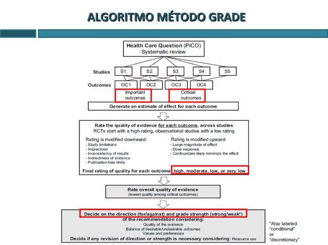 MÉTODO GRADE: Grados de recomendaciónMÉTODO GRADE: Grados de recomendación Factores Impacto en la fuerza de la recomendaci...