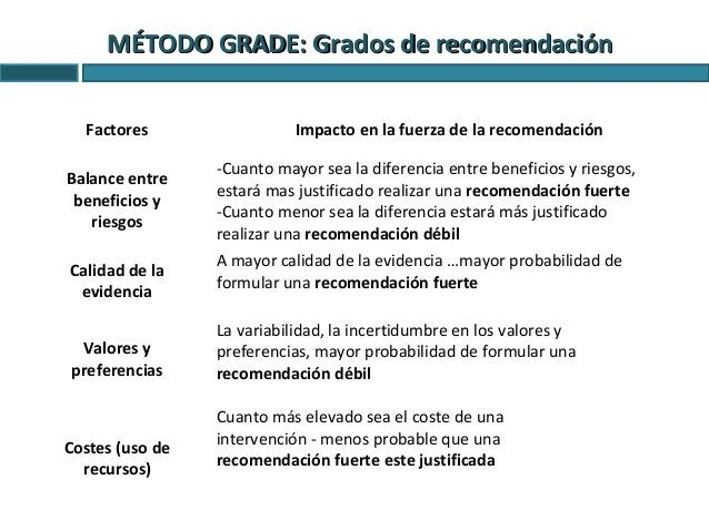 MÉTODO GRADE: Grados de recomendaciónMÉTODO GRADE: Grados de recomendación Tipos de recomendación Definición Fuerte El gru...