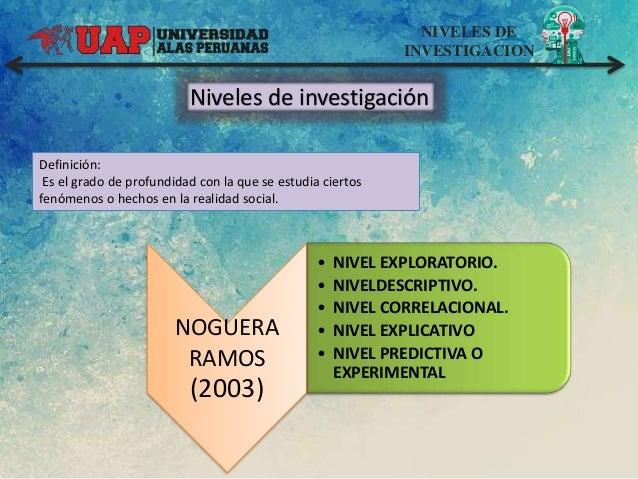 NIVELES DE INVESTIGACION Niveles de investigación NOGUERA RAMOS (2003) • NIVEL EXPLORATORIO. • NIVELDESCRIPTIVO. • NIVEL C...