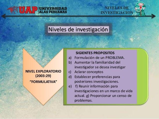 "NIVELES DE INVESTIGACION Niveles de investigación NIVEL EXPLORATORIO (2003:29) ""FORMULATIVA"" . SIGIENTES PROPOSITOS a) For..."
