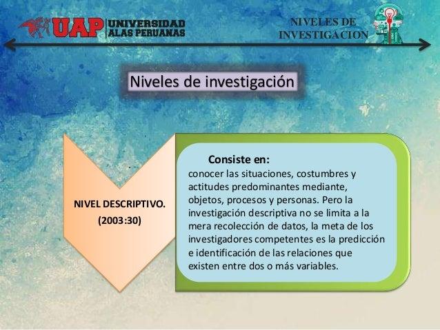 NIVELES DE INVESTIGACION Niveles de investigación NIVEL DESCRIPTIVO. (2003:30) . Consiste en: conocer las situaciones, cos...