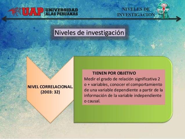 NIVELES DE INVESTIGACION Niveles de investigación NIVEL CORRELACIONAL. (2003: 32) . TIENEN POR OBJETIVO Medir el grado de ...
