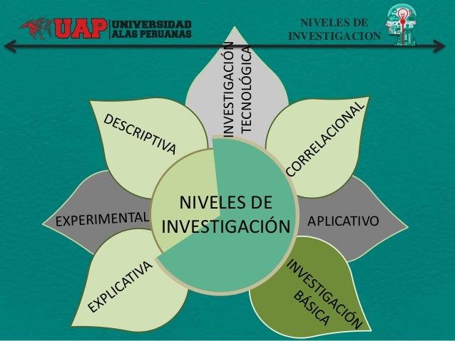 NIVELES DE INVESTIGACION NIVELES DE INVESTIGACIÓN APLICATIVOINVESTIGACIÓN TECNOLÓGICA