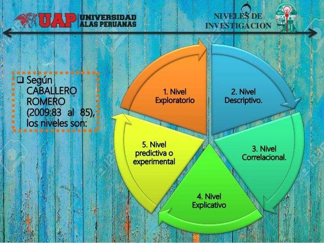 NIVELES DE INVESTIGACION 2. Nivel Descriptivo. 3. Nivel Correlacional. 4. Nivel Explicativo 5. Nivel predictiva o experime...
