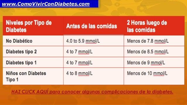 Tabla De Niveles De Glucosa En Sangre | Tattoo Design Bild