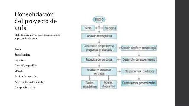 Consolidación  del proyecto de  aula  Metodología por la cual desarrollamos  el proyecto de aula.  Tema  Justificación  Ob...