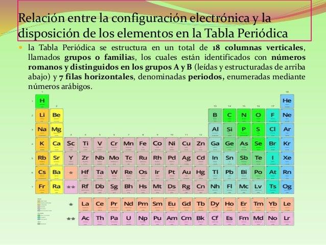 Nivel y subniveles de energia 13 la tabla peridica urtaz Image collections