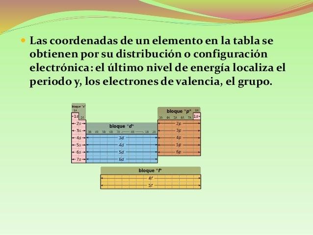 Nivel y subniveles de energia 14 ejemplo localice en la tabla peridica urtaz Images