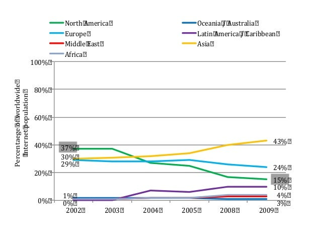 China and Trust in the New Internet World Slide 2