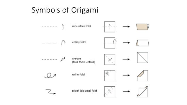 Adding Steam To Math With Origami Njea 2016 Presentation