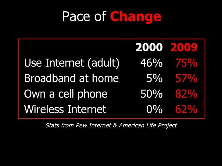 Pace of  Change D Stats from Pew Internet & American Life Project 62% 0% Wireless Internet 82% 50% Own a cell phone 57% 5%...