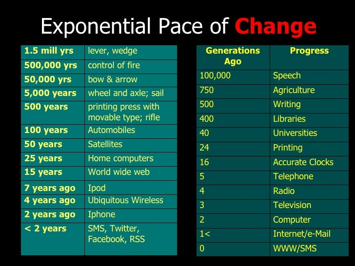 Exponential Pace of  Change WWW/SMS 0 Internet/e-Mail 1< Computer 2 Television 3 Radio 4 Telephone 5 Accurate Clocks 16 Pr...