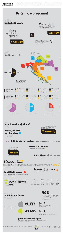 Danas gotovo da nema osobe u Hrvatskoj koja nije čula za Njuškalo - u kratko vrijeme postao je prvi izbor onih koji prodaj...