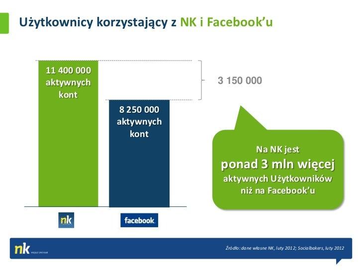 Użytkownicy korzystający z NK i Facebook'u    11 400 000    aktywnych                   3 150 000       kont              ...