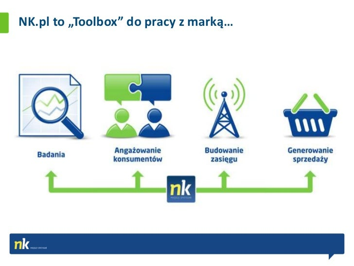 """NK.pl to """"Toolbox"""" do pracy z marką…"""