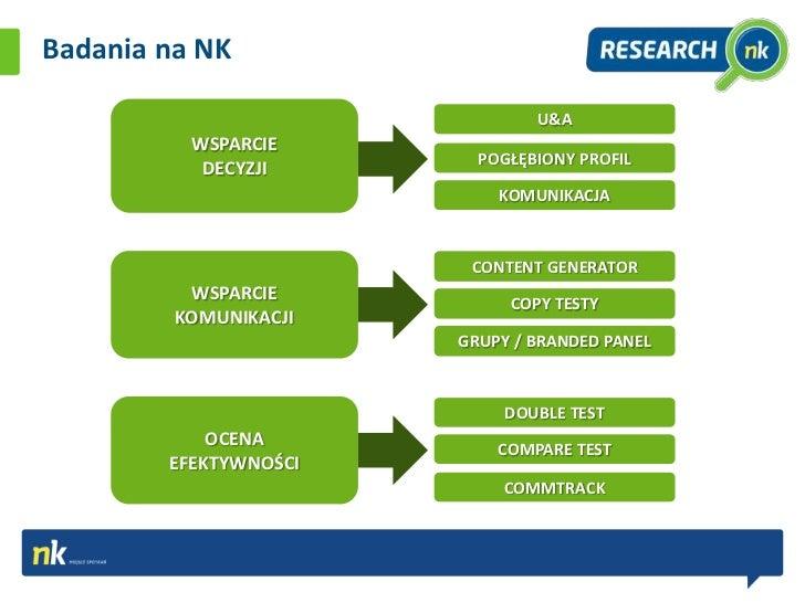 Badania na NK                               U&A          WSPARCIE                         POGŁĘBIONY PROFIL           DECY...