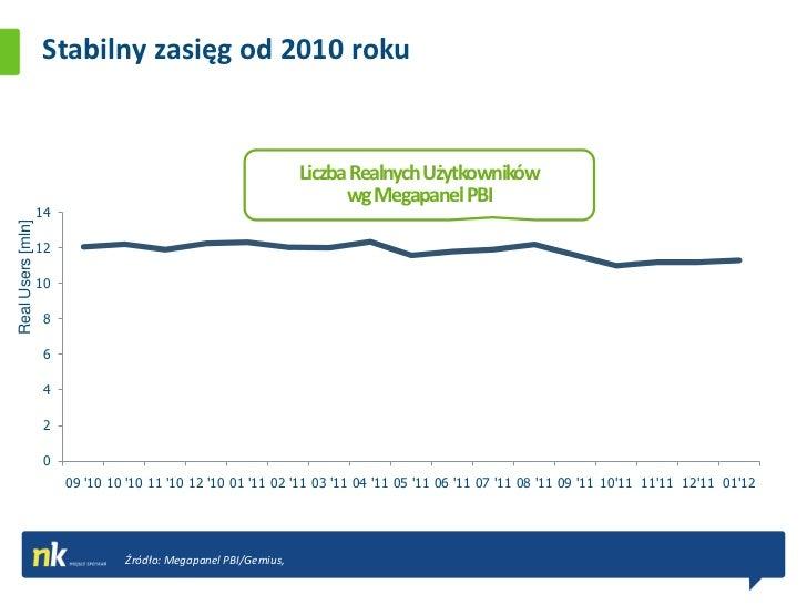 Stabilny zasięg od 2010 roku                                                                 Liczba Realnych Użytkowników ...