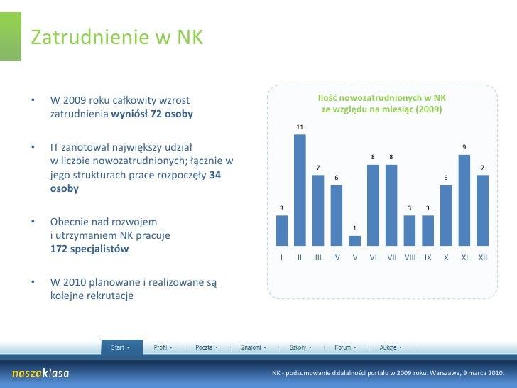 Zatrudnienie w NK<br />Ilość nowozatrudnionych w NKze względu na miesiąc (2009)<br />W 2009 roku całkowity wzrost zatrudni...
