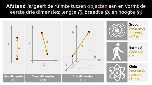 b l Drie dimensies (3D) Afstand (s) geeft de ruimte tussen objecten aan en vormt de eerste drie dimensies: lengte (l), bre...