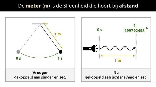 De meter (m) is de SI-eenheid die hoort bij afstand Vroeger gekoppeld aan slinger en sec. 1 m Nu gekoppeld aan lichtsnelhe...
