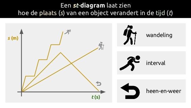Een st-diagram laat zien hoe de plaats (s) van een object verandert in de tijd (t) t (s) s (m) wandeling interval heen-en-...